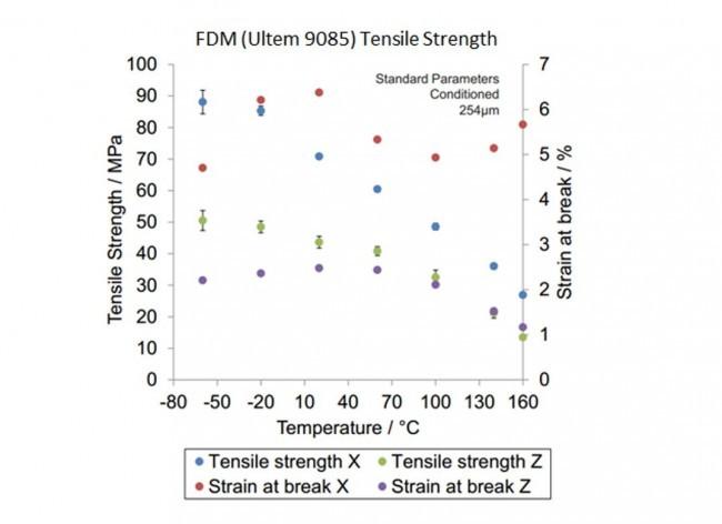 Ultem 9085 Tensile Strength