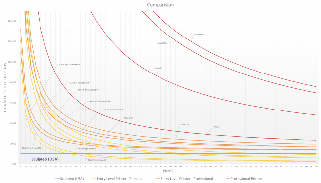 Comparison curve all printers