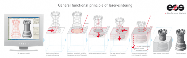 EOS_Additive_Manufacturing_functional_principle