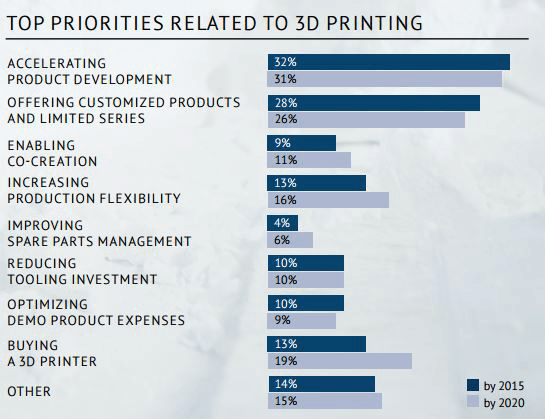 3d printing allows companies to reduce tooling investment