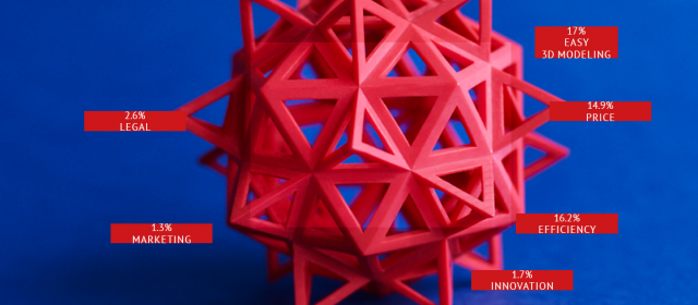 State of 3D printing, threats and opportunities for 3D Printing industry on 2016: what's your guess?