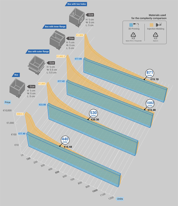 influence of complexity - 3D printing vs injection molding