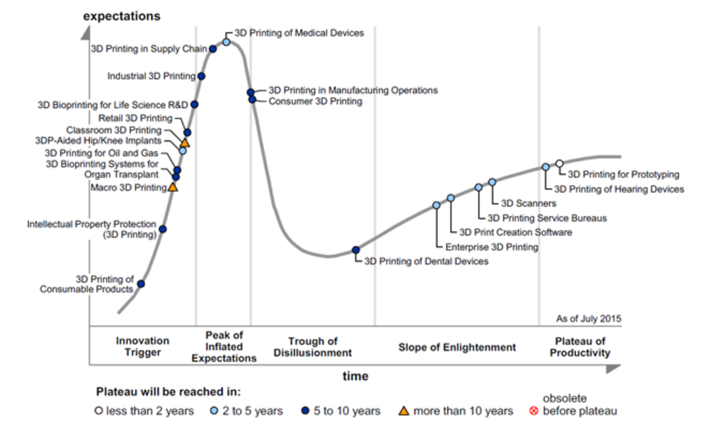 Discover the 2017 3D printing Hype Cycle by Gartner