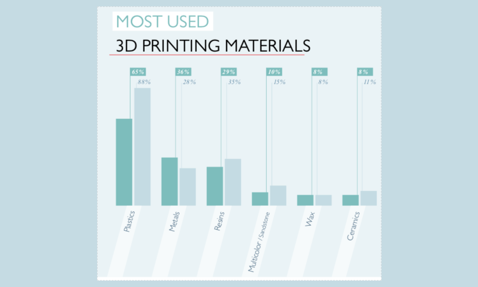 Metal 3D printing is particularly ideal for applications that mix high design complexity with low volume production and projects that ensure production flexibility.