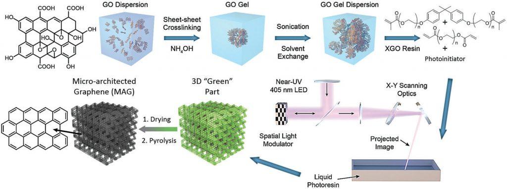 https://3dprintingindustry.com/news/virginia-tech-and-llnl-develop-light-based-method-of-3d-printing-graphene-138777/