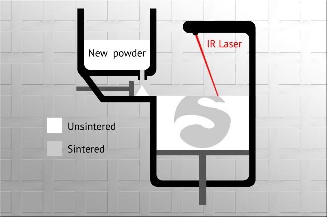 SLS 3D printing